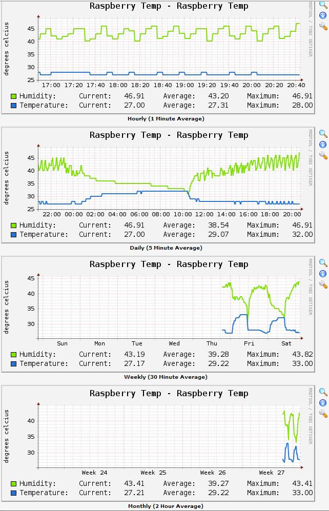 cacti_graph_template_raspberry
